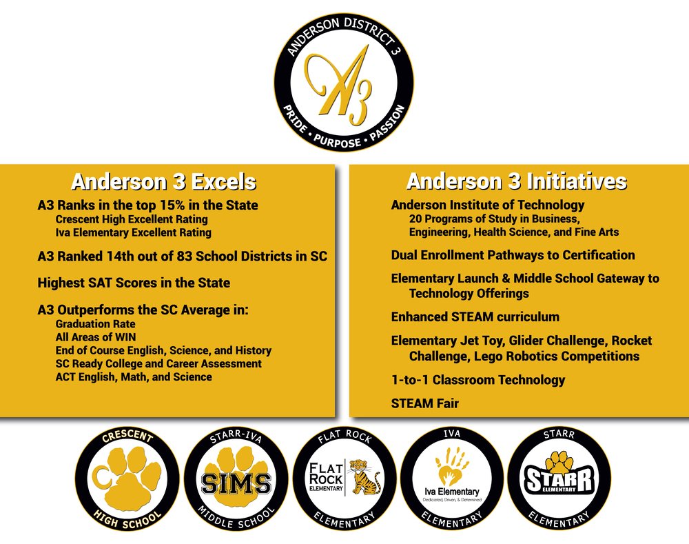 Anderson 3 Excels!